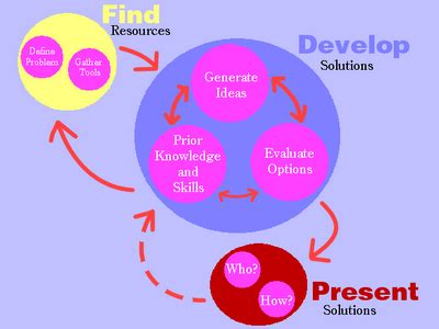 Statement of problem in research proposal pdf